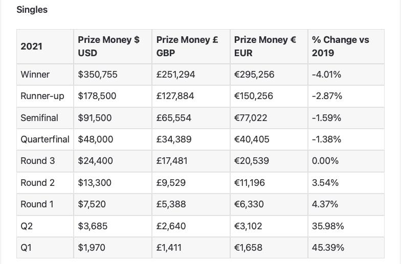 money prize citi21